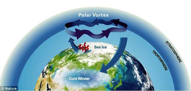 inverno-2022-vortice-polare-meteo-previsioni